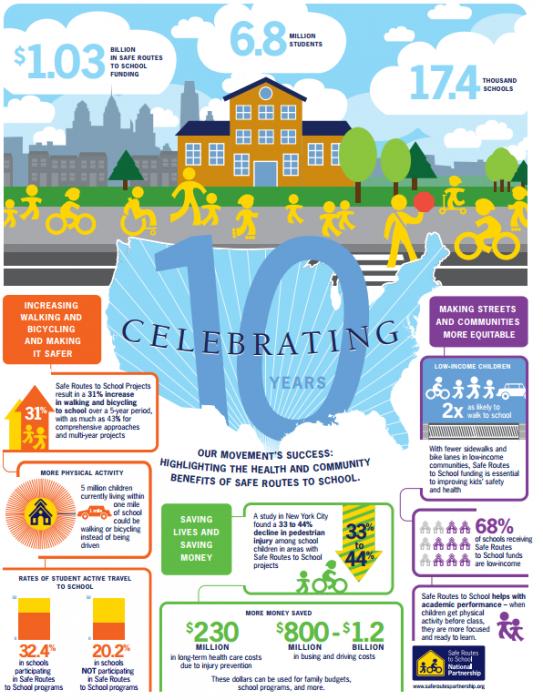 SRTS infographic